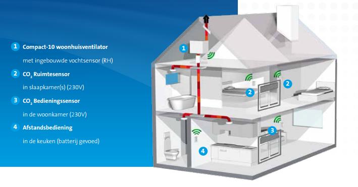 Ventilator vochtsensor - ventilatie - techniek ...